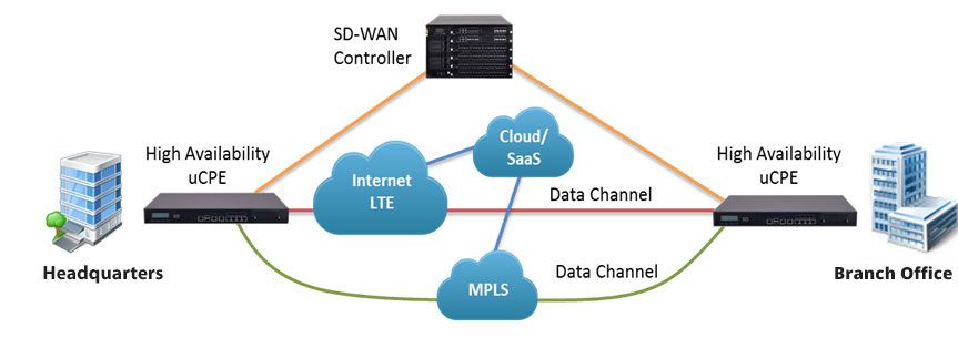 graphic of SD-WAN schematic
